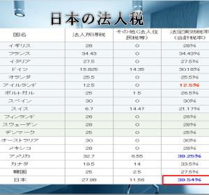 日本んの法人税