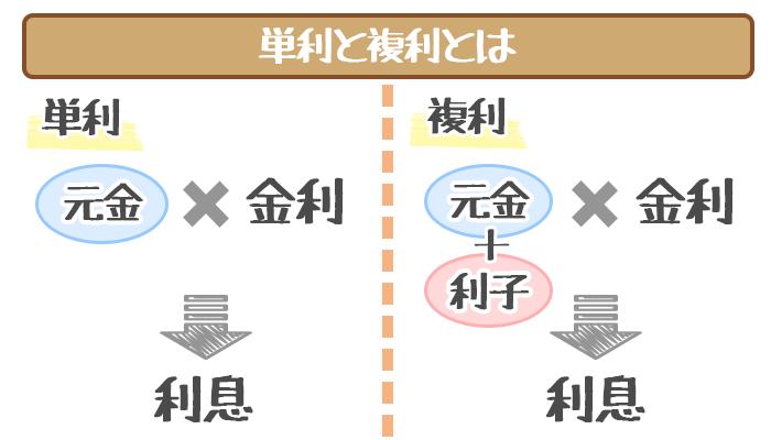 単利と複利1