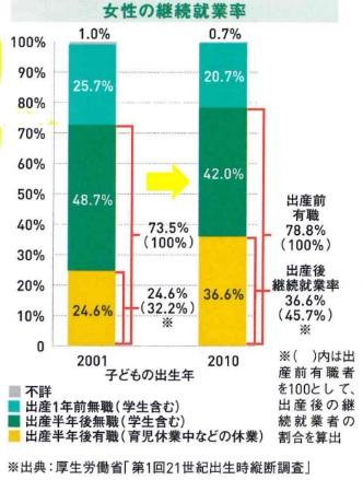継続就業率