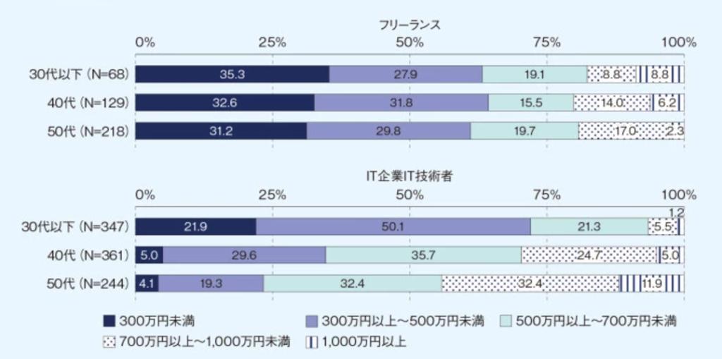 SE年収分布