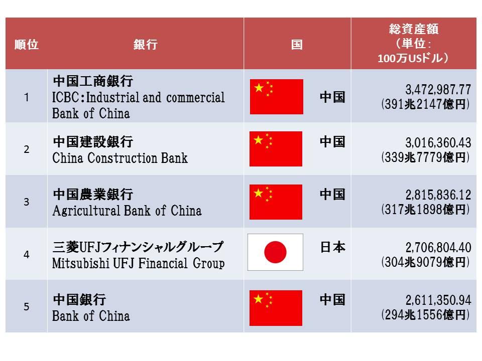 銀行ランキングTOP5